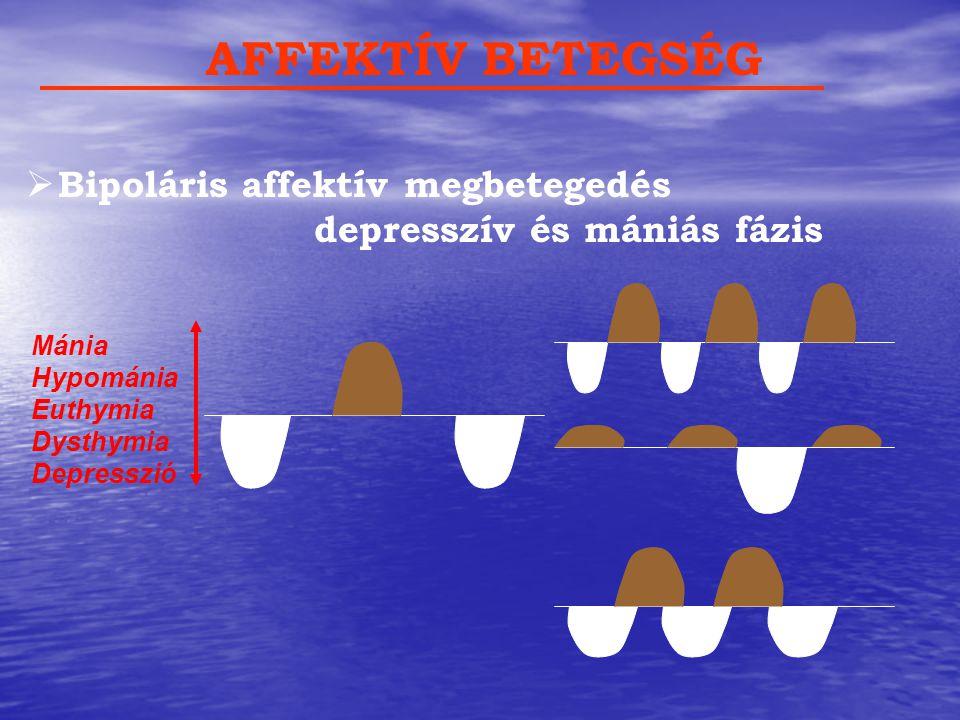 AFFEKTÍV BETEGSÉG  Bipoláris affektív megbetegedés depresszív és mániás fázis Mánia Hypománia Euthymia Dysthymia Depresszió
