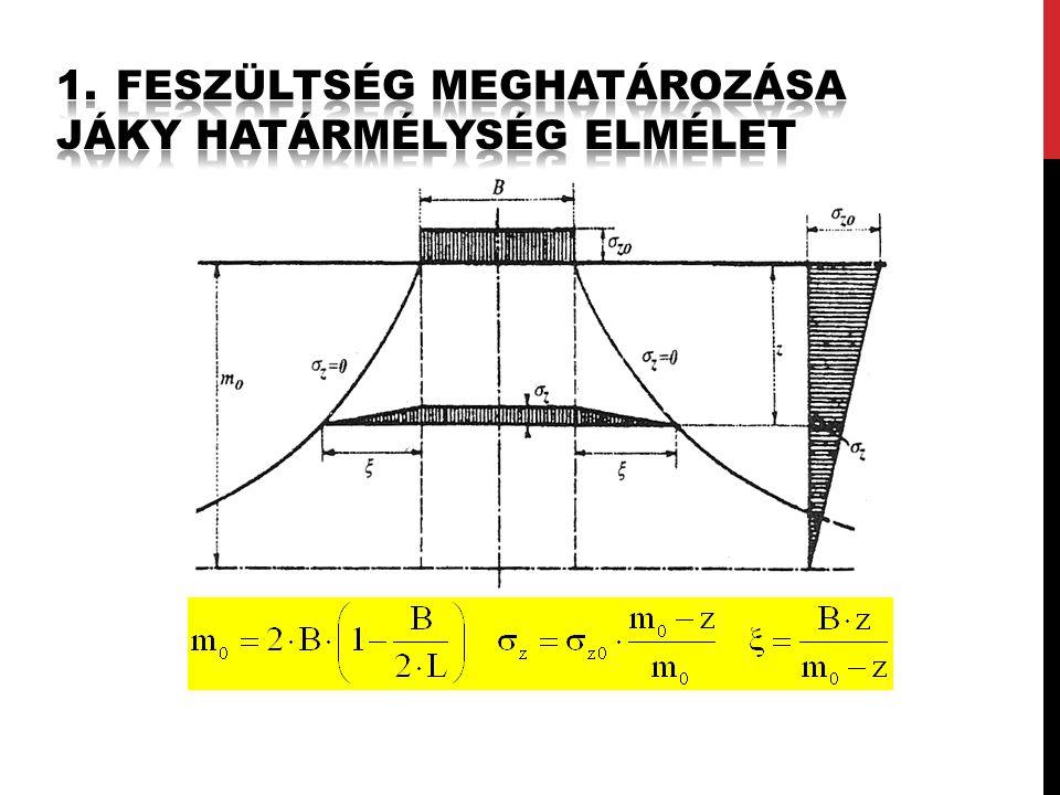 Sávalap: m o = 2B(L  ), Négyzetes pontalap: m o = B(L = B).