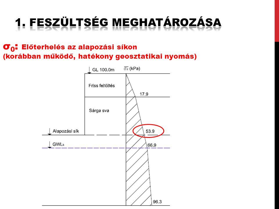 σ 0 : Előterhelés az alapozási síkon (korábban működő, hatékony geosztatikai nyomás)