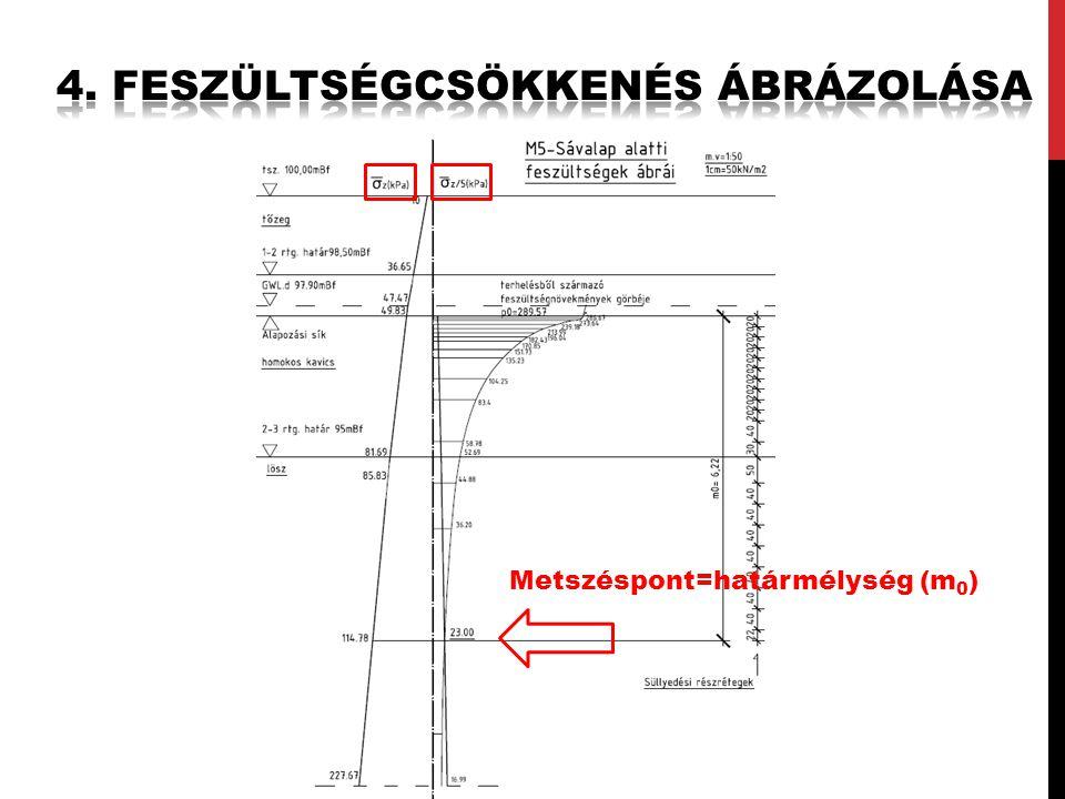 Metszéspont=határmélység (m 0 )