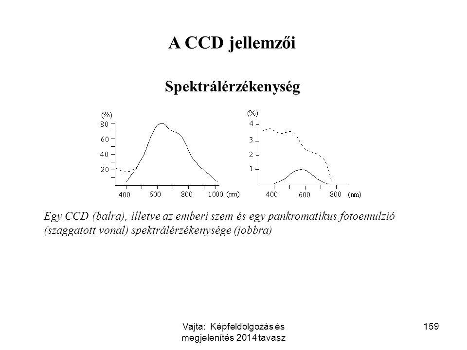 159 A CCD jellemzői Spektrálérzékenység Egy CCD (balra), illetve az emberi szem és egy pankromatikus fotoemulzió (szaggatott vonal) spektrálérzékenysé