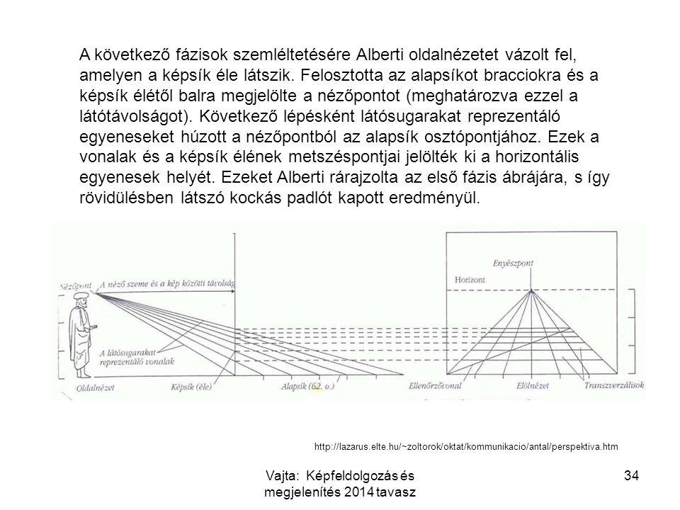 A következő fázisok szemléltetésére Alberti oldalnézetet vázolt fel, amelyen a képsík éle látszik. Felosztotta az alapsíkot bracciokra és a képsík élé