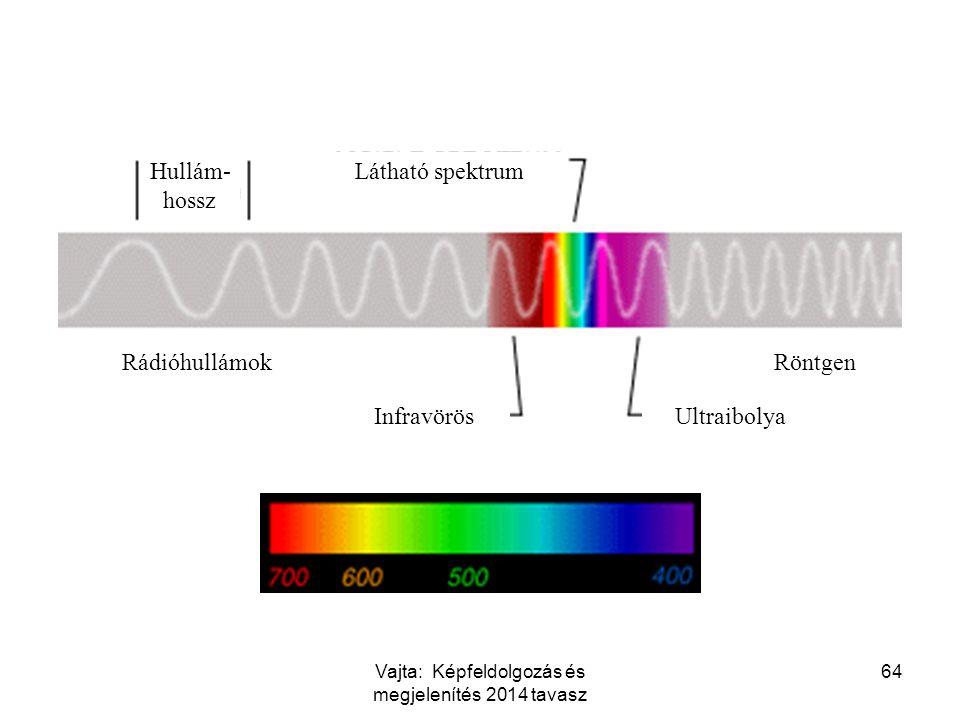 64 Hullám- hossz Rádióhullámok Látható spektrum InfravörösUltraibolya Röntgen Vajta: Képfeldolgozás és megjelenítés 2014 tavasz