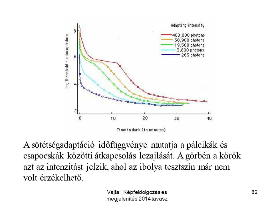82 A sötétségadaptáció időfüggvénye mutatja a pálcikák és csapocskák közötti átkapcsolás lezajlását. A görbén a körök azt az intenzitást jelzik, ahol
