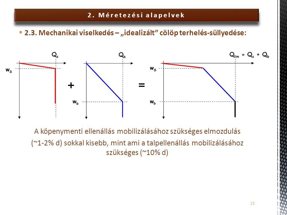 2. Méretezési alapelvek A köpenymenti ellenállás mobilizálásához szükséges elmozdulás (~1-2% d) sokkal kisebb, mint ami a talpellenállás mobilizálásáh