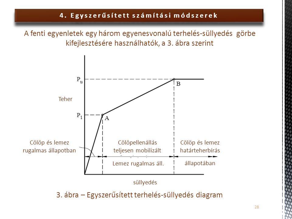4. Egyszerűsített számítási módszerek A fenti egyenletek egy három egyenesvonalú terhelés-süllyedés görbe kifejlesztésére használhatók, a 3. ábra szer