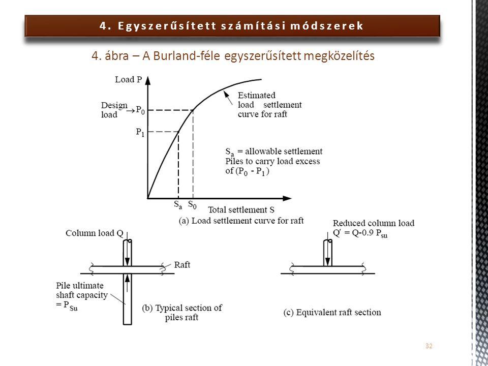 4. Egyszerűsített számítási módszerek 4. ábra – A Burland-féle egyszerűsített megközelítés 32