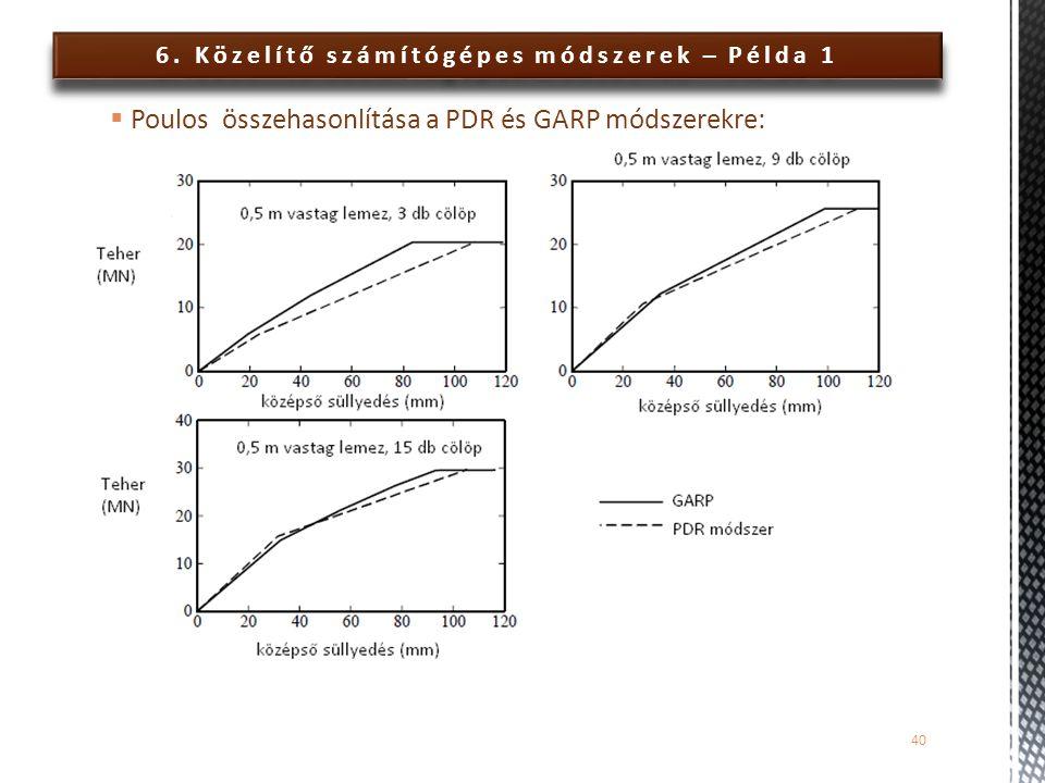 6. Közelítő számítógépes módszerek – Példa 1  Poulos összehasonlítása a PDR és GARP módszerekre: 40