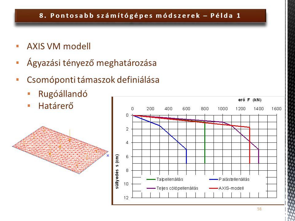 8. Pontosabb számítógépes módszerek – Példa 1 58  AXIS VM modell  Ágyazási tényező meghatározása  Csomóponti támaszok definiálása  Rugóállandó  H