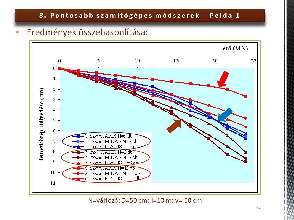 8. Pontosabb számítógépes módszerek – Példa 1 64  Eredmények összehasonlítása: N=változó; D=50 cm; l=10 m; v= 50 cm