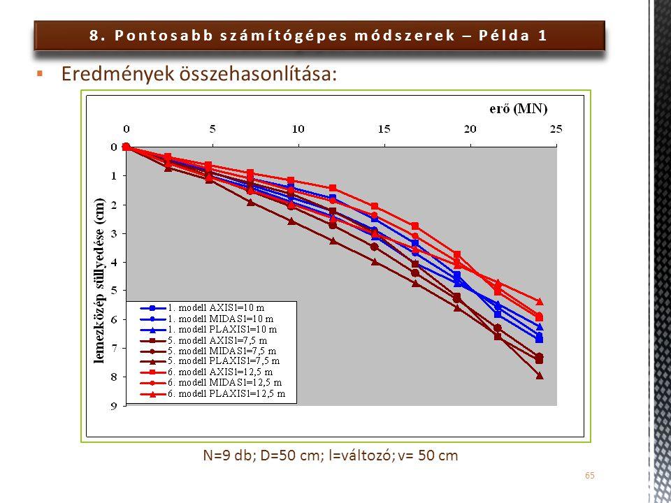 8. Pontosabb számítógépes módszerek – Példa 1 65  Eredmények összehasonlítása: N=9 db; D=50 cm; l=változó; v= 50 cm