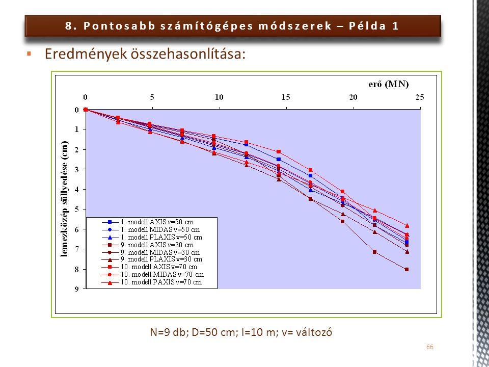 8. Pontosabb számítógépes módszerek – Példa 1 66  Eredmények összehasonlítása: N=9 db; D=50 cm; l=10 m; v= változó