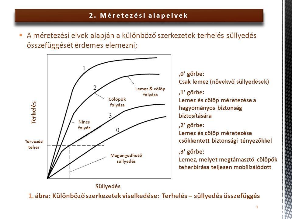 2. Méretezési alapelvek 1.ábra: Különböző szerkezetek viselkedése: Terhelés – süllyedés összefüggés 9  A méretezési elvek alapján a különböző szerkez