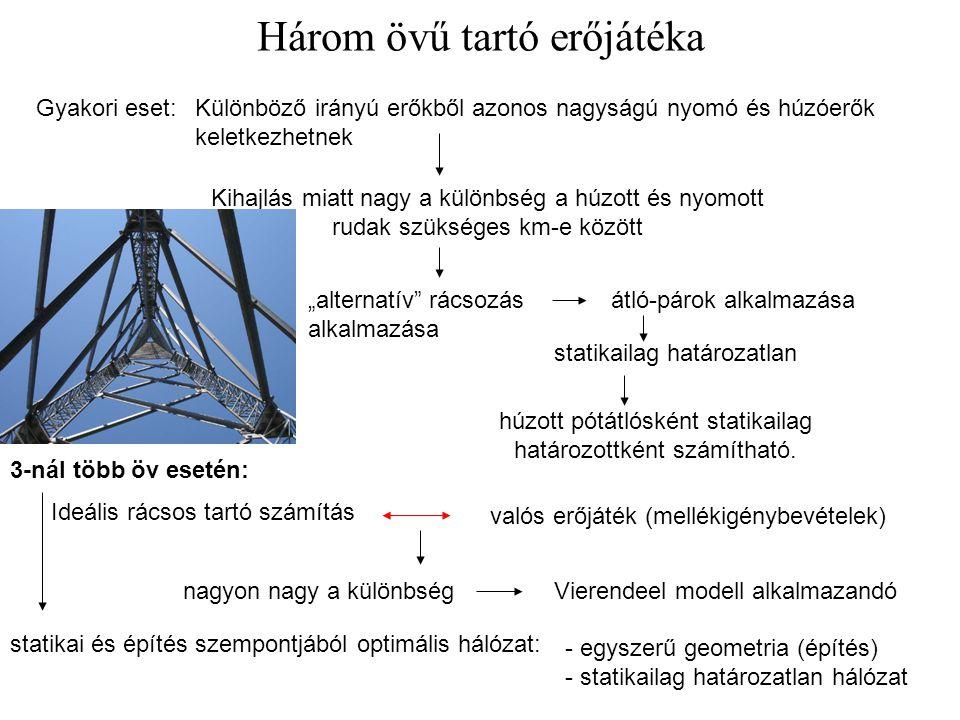 Három övű tartó erőjátéka Gyakori eset:Különböző irányú erőkből azonos nagyságú nyomó és húzóerők keletkezhetnek Kihajlás miatt nagy a különbség a húz