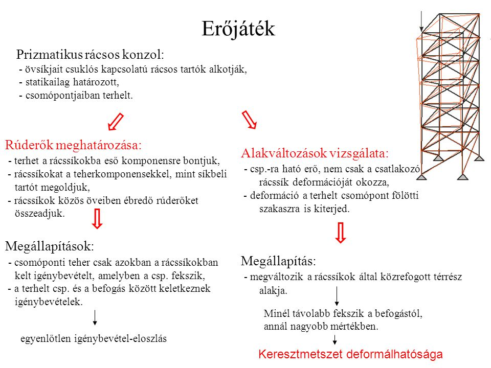 Erőjáték Prizmatikus rácsos konzol: - övsíkjait csuklós kapcsolatú rácsos tartók alkotják, - statikailag határozott, - csomópontjaiban terhelt. Rúderő