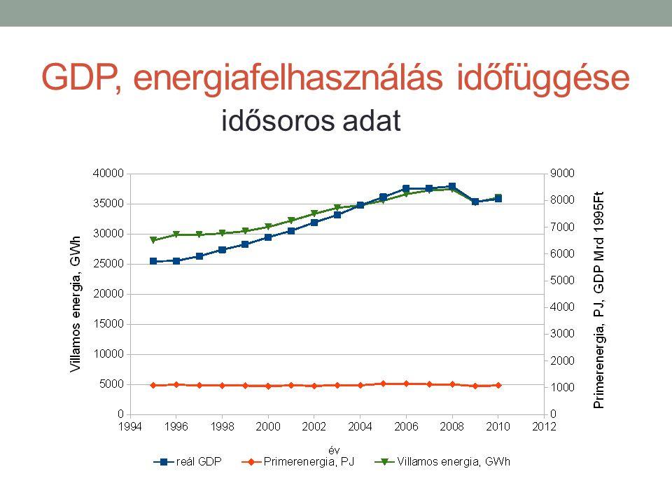 GDP, energiafelhasználás időfüggése idősoros adat