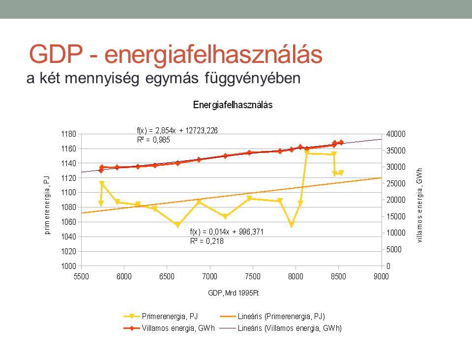 GDP - energiafelhasználás a két mennyiség egymás függvényében