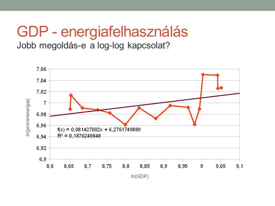 GDP - energiafelhasználás Jobb megoldás-e a log-log kapcsolat?