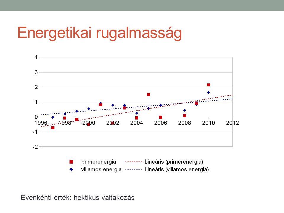 Energetikai rugalmasság Évenkénti érték: hektikus váltakozás