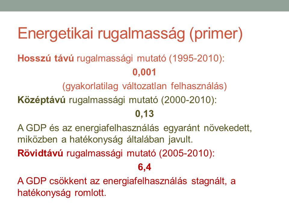Energetikai rugalmasság (primer) Hosszú távú rugalmassági mutató (1995-2010): 0,001 (gyakorlatilag változatlan felhasználás) Középtávú rugalmassági mu