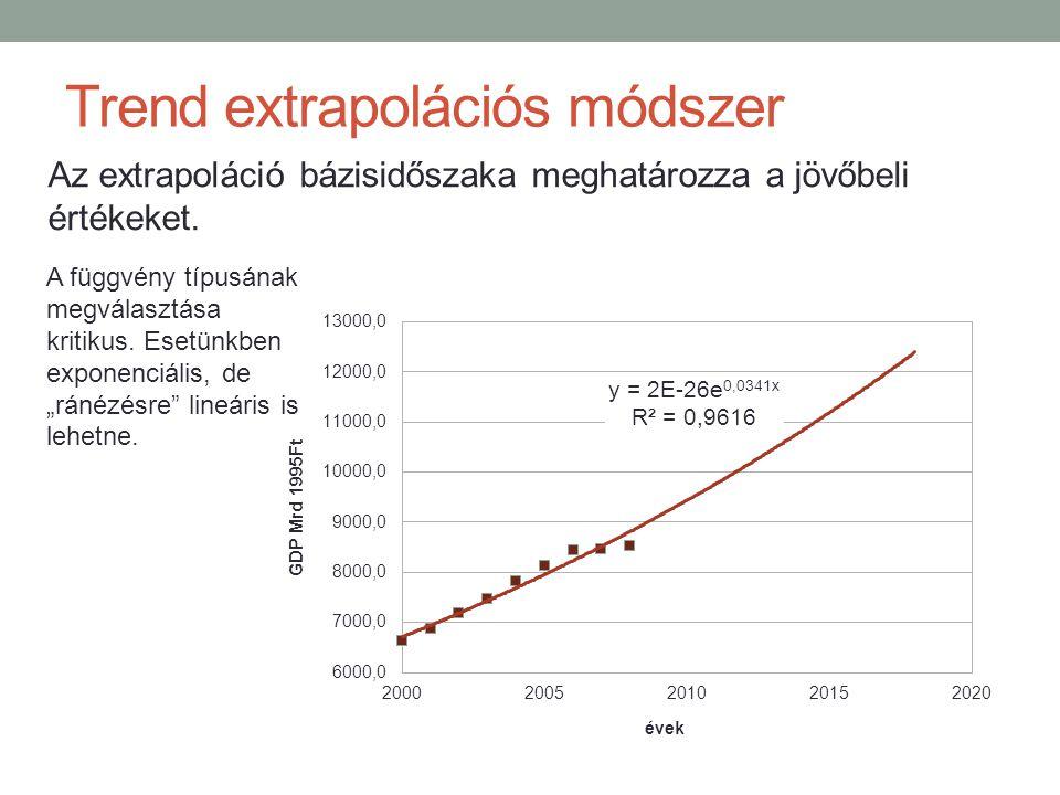 Trend extrapolációs módszer Az extrapoláció bázisidőszaka meghatározza a jövőbeli értékeket. A függvény típusának megválasztása kritikus. Esetünkben e