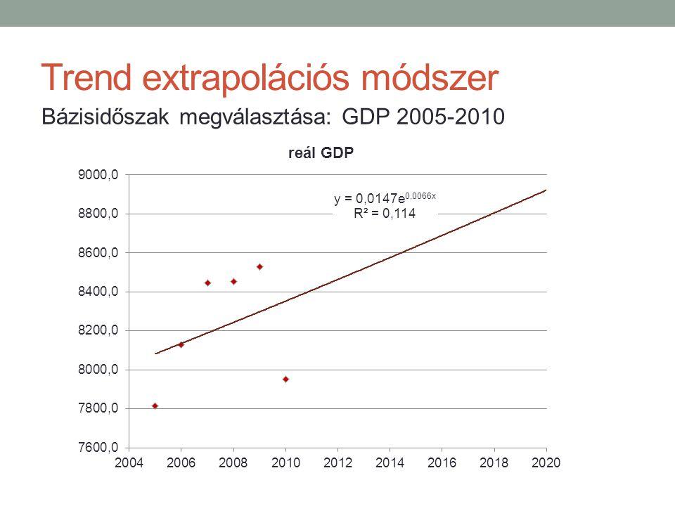 Trend extrapolációs módszer Bázisidőszak megválasztása: GDP 2005-2010