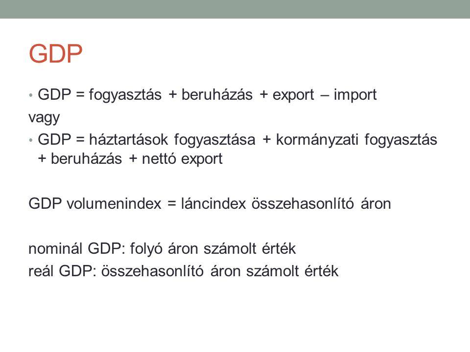 GDP GDP = fogyasztás + beruházás + export – import vagy GDP = háztartások fogyasztása + kormányzati fogyasztás + beruházás + nettó export GDP volumeni
