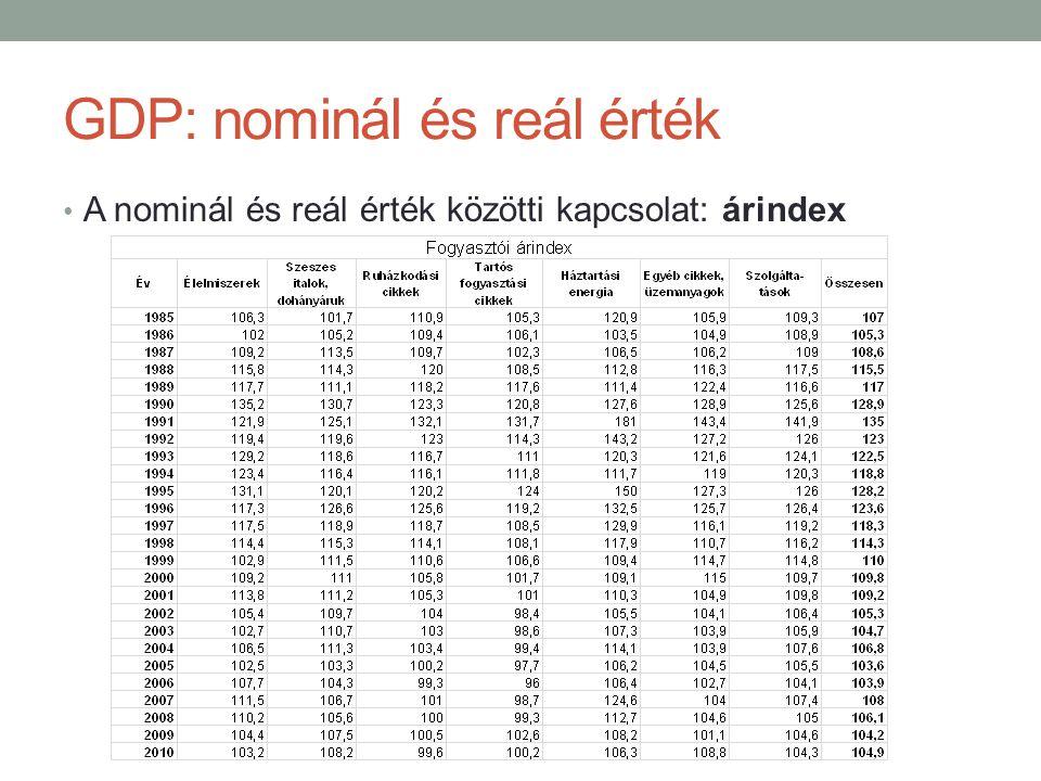 GDP: nominál és reál érték A nominál és reál érték közötti kapcsolat: árindex