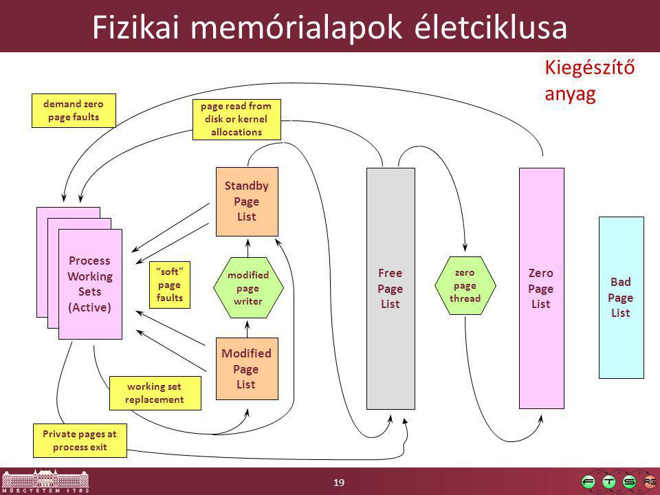 Fizikai memórialapok életciklusa Standby Page List Zero Page List Free Page List Process Working Sets (Active) page read from disk or kernel allocations demand zero page faults working set replacement Modified Page List modified page writer zero page thread soft page faults Bad Page List Private pages at process exit 19 Kiegészítő anyag