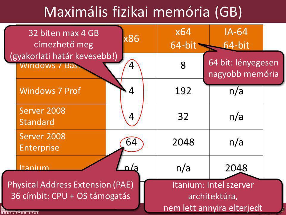 Maximális fizikai memória (GB) x86 x64 64-bit IA-64 64-bit Windows 7 Basic 48n/a Windows 7 Prof 4192n/a Server 2008 Standard 432n/a Server 2008 Enterprise 642048n/a Itanium n/a 2048 Physical Address Extension (PAE) 36 címbit: CPU + OS támogatás Physical Address Extension (PAE) 36 címbit: CPU + OS támogatás 64 bit: lényegesen nagyobb memória 64 bit: lényegesen nagyobb memória 5 Itanium: Intel szerver architektúra, nem lett annyira elterjedt Itanium: Intel szerver architektúra, nem lett annyira elterjedt 32 biten max 4 GB címezhető meg (gyakorlati határ kevesebb!) 32 biten max 4 GB címezhető meg (gyakorlati határ kevesebb!)