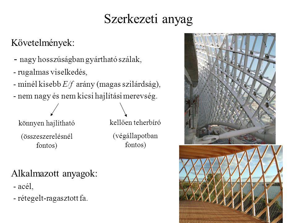 Szerkezeti anyag Követelmények: - nagy hosszúságban gyártható szálak, - rugalmas viselkedés, - minél kisebb E/f arány (magas szilárdság), - nem nagy é