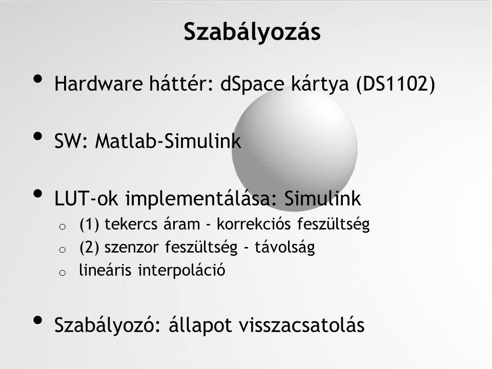 Hardware háttér: dSpace kártya (DS1102) SW: Matlab-Simulink LUT-ok implementálása: Simulink o (1) tekercs áram - korrekciós feszültség o (2) szenzor f