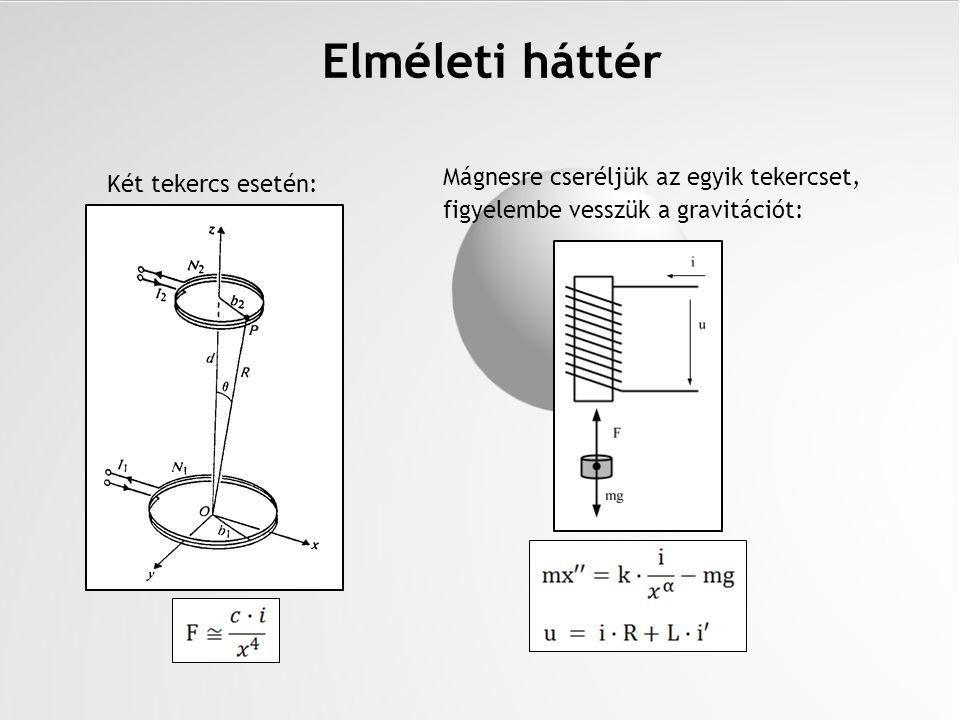 Elméleti háttér Mágnesre cseréljük az egyik tekercset, figyelembe vesszük a gravitációt: Két tekercs esetén:
