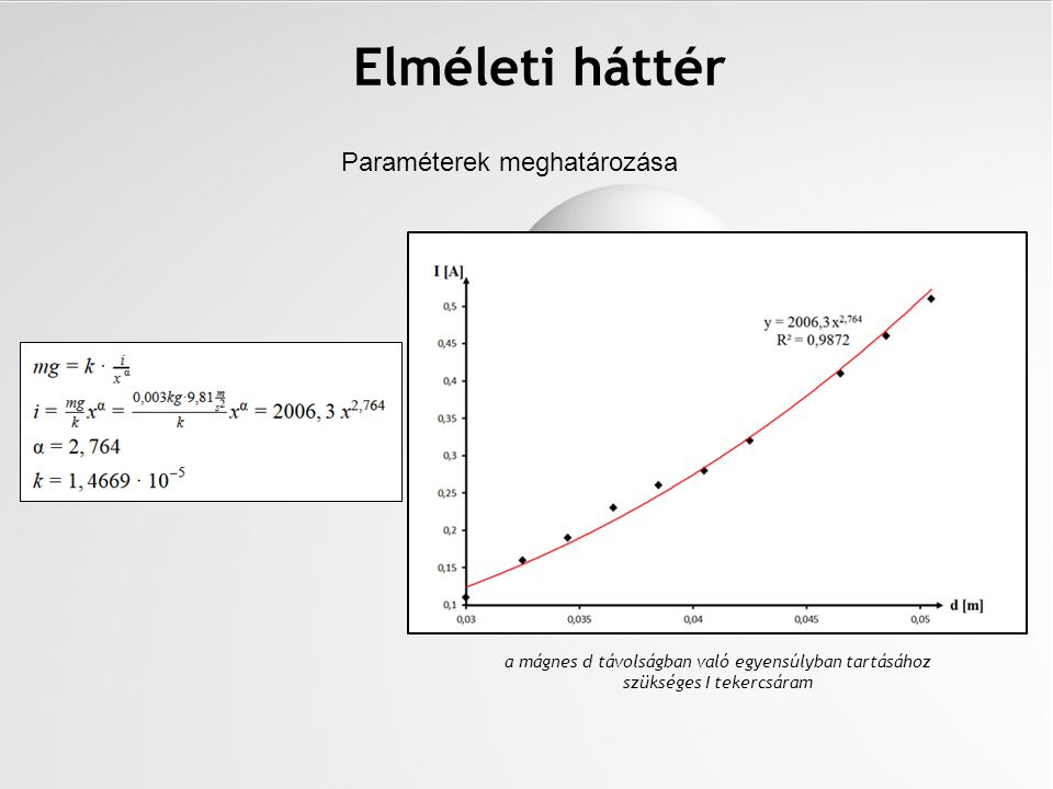 Paraméterek meghatározása Elméleti háttér a mágnes d távolságban való egyensúlyban tartásához szükséges I tekercsáram