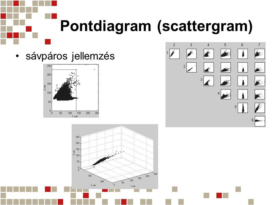 Pontdiagram (scattergram) sávpáros jellemzés