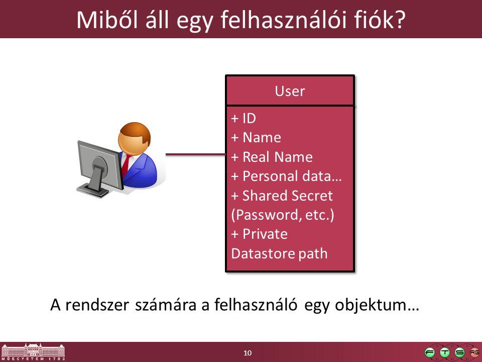 Miből áll egy felhasználói fiók? User + ID + Name + Real Name + Personal data… + Shared Secret (Password, etc.) + Private Datastore path A rendszer sz
