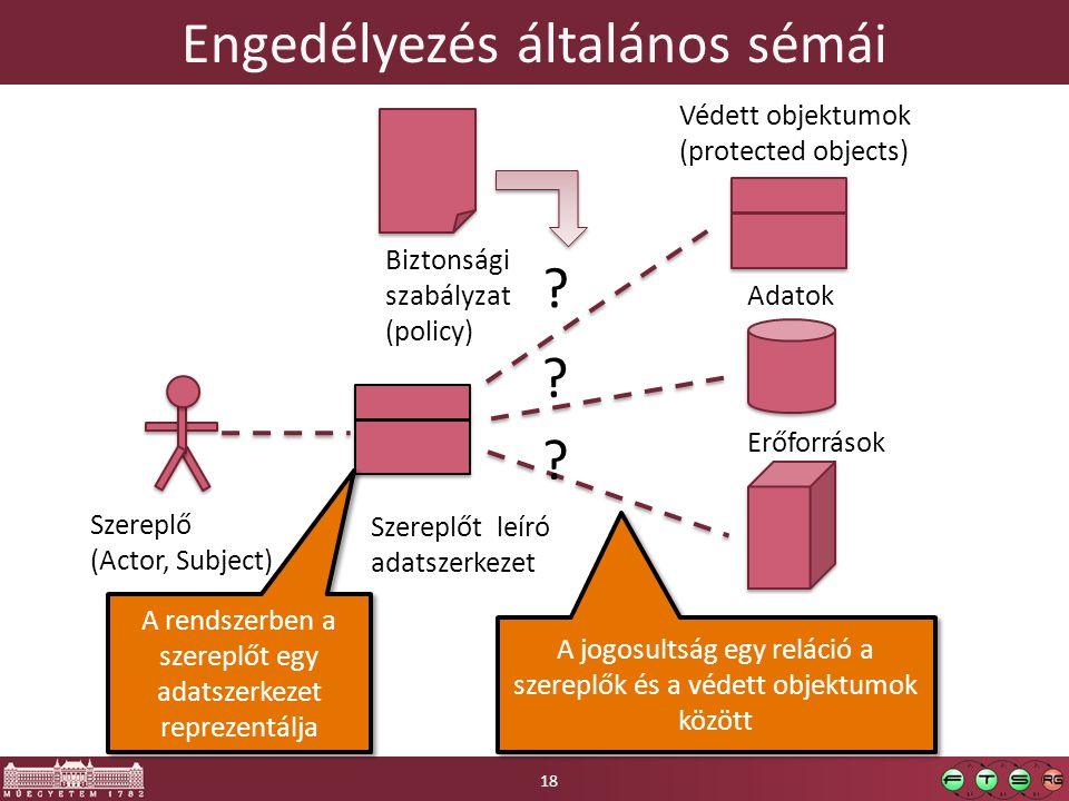 Engedélyezés általános sémái Szereplő (Actor, Subject) Szereplőt leíró adatszerkezet Adatok Erőforrások ? ? ? Biztonsági szabályzat (policy) A rendsze