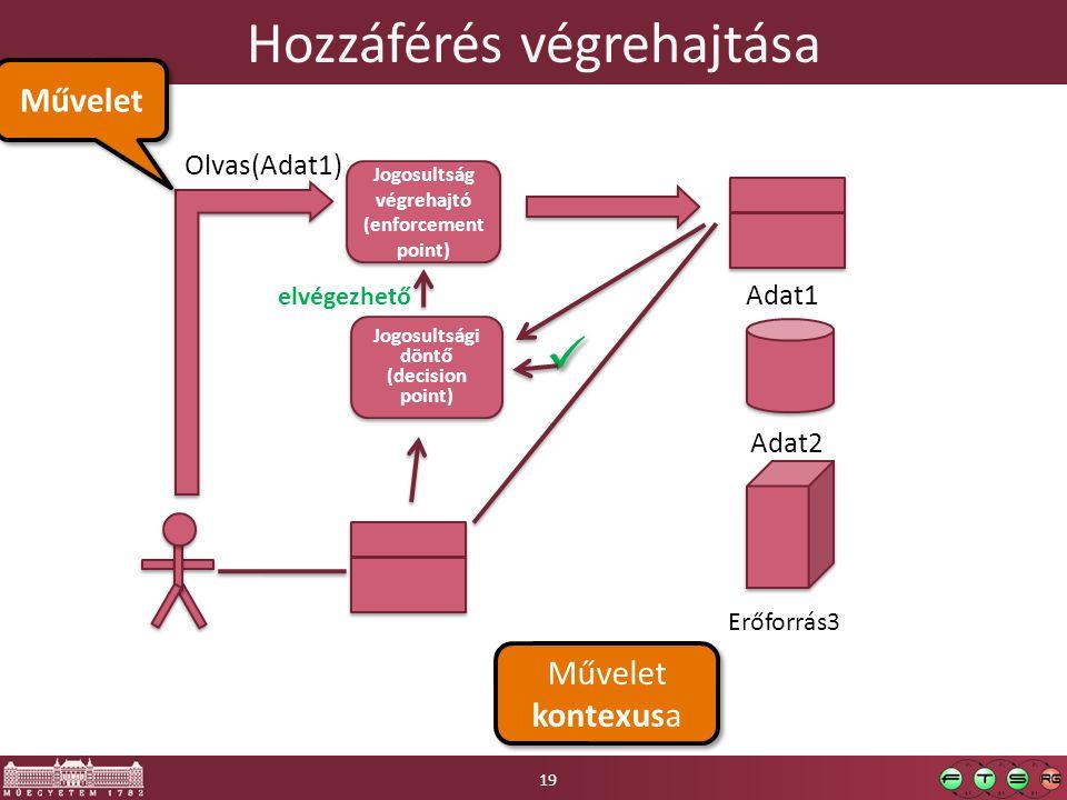 Hozzáférés végrehajtása Adat1 Olvas(Adat1) Adat2 Jogosultság végrehajtó (enforcement point) Jogosultság végrehajtó (enforcement point) elvégezhető Jog