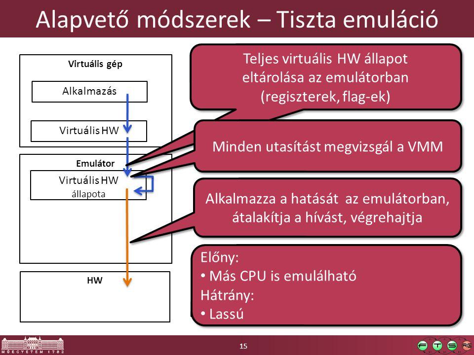 Alapvető módszerek – Tiszta emuláció HW Emulátor Virtuális gép Virtuális HW Alkalmazás Virtuális HW állapota Előny: Más CPU is emulálható Hátrány: Las