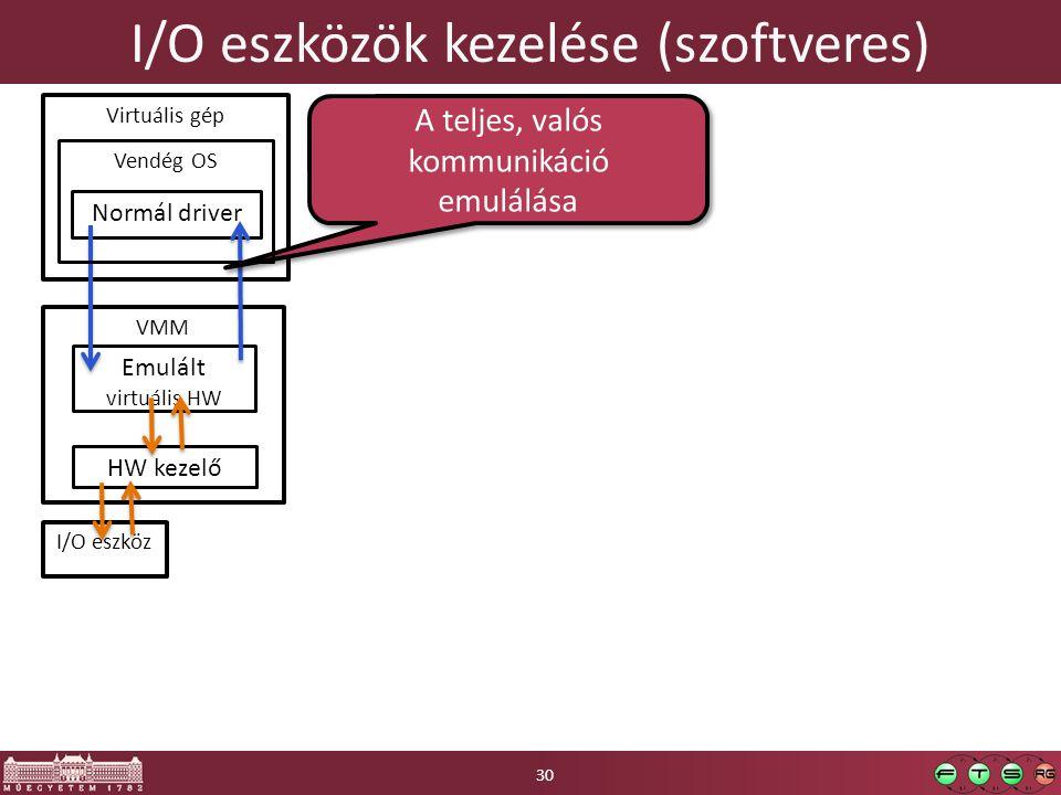 I/O eszközök kezelése (szoftveres) VMM Virtuális gép Normál driver Emulált virtuális HW A teljes, valós kommunikáció emulálása A teljes, valós kommuni