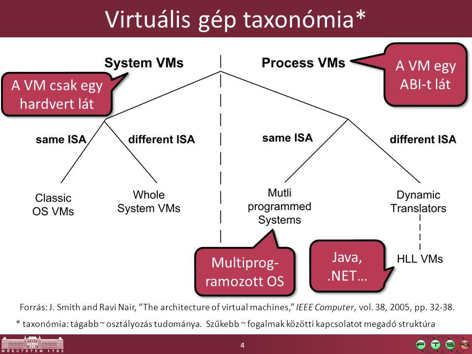 * taxonómia: tágabb ~ osztályozás tudománya. Szűkebb ~ fogalmak közötti kapcsolatot megadó struktúra Virtuális gép taxonómia* Forrás: J. Smith and Rav