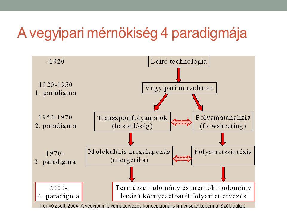A vegyipari mérnökiség 4 paradigmája Fonyó Zsolt, 2004. A vegyipari folyamattervezés koncepcionális kihívásai. Akadémiai Székfoglaló.