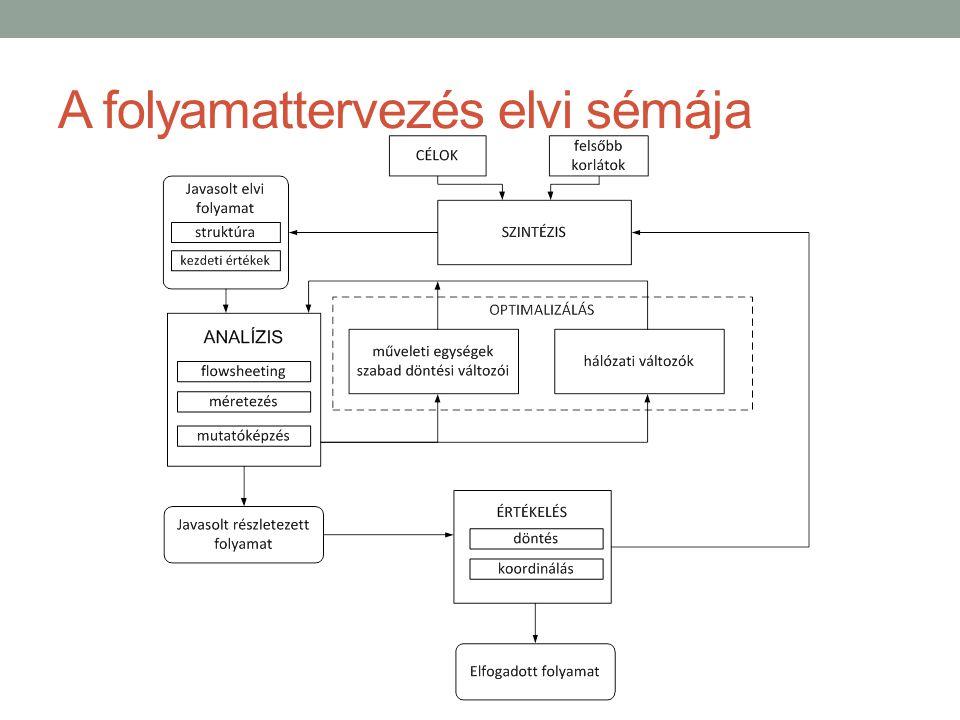 A zöld kémia 12 alapelve A zöld kémia céljait összefoglaló 12 alapelvet Anastas és Warner foglalták össze az 1998- ban megjelent Zöld kémia: elmélet és gyakorlat című könyvükben.