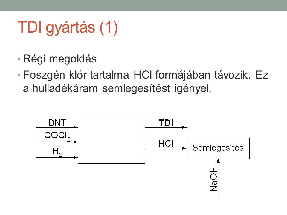 TDI gyártás (1) Régi megoldás Foszgén klór tartalma HCl formájában távozik. Ez a hulladékáram semlegesítést igényel.