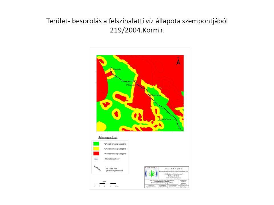 Terület- besorolás a felszínalatti víz állapota szempontjából 219/2004.Korm r.