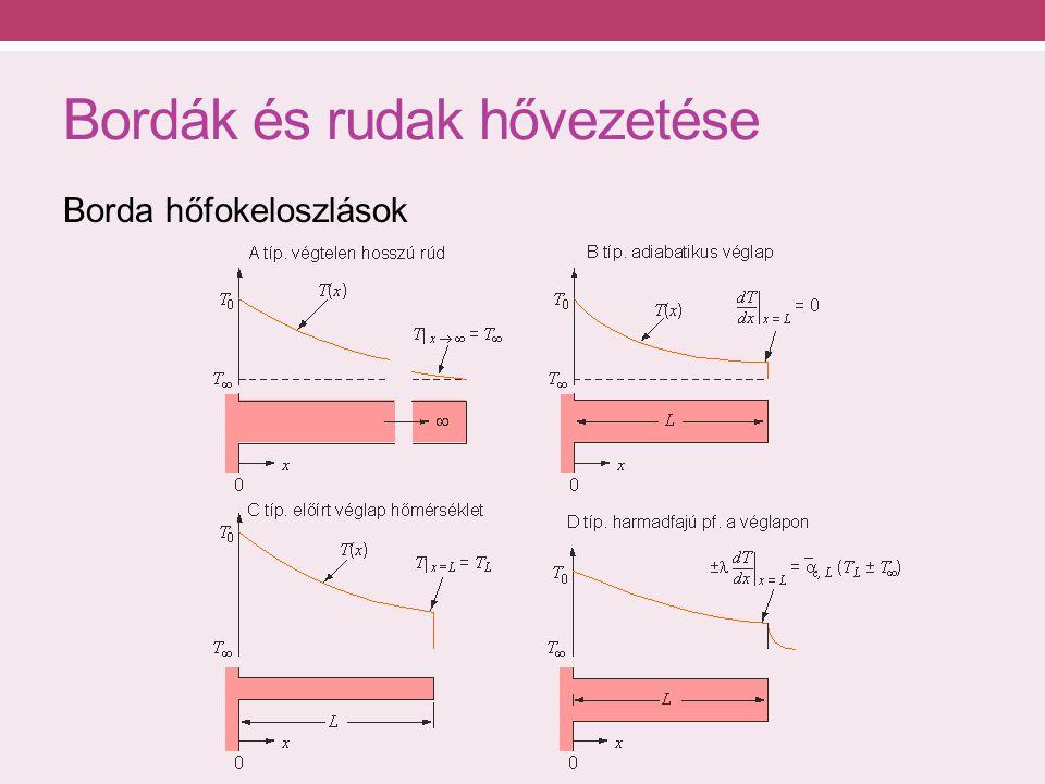 Bordák és rudak hővezetése Borda hőfokeloszlások