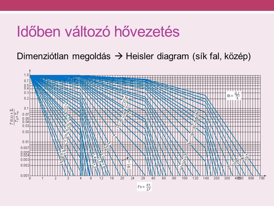 Időben változó hővezetés Dimenziótlan megoldás  Heisler diagram (sík fal, közép)