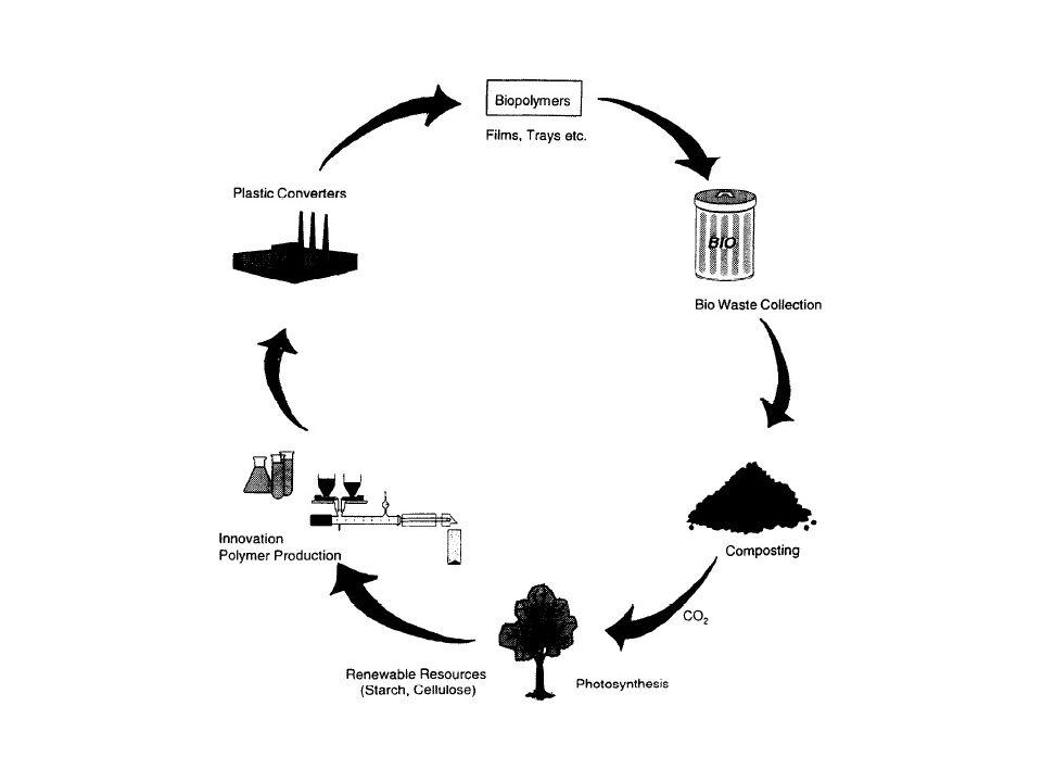 Biológiai lebomlás Egy műanyagot akkor tekintünk biológiailag lebomlónak, ha -degradációja az ismert biodegradálódó anyagok lebomlásával azonos sebességű és fokú -szemmel nem látható, nem felismerhető részekre bomlik -nem ökotoxikus (és komposztálás esetén a bomlástermékek a keletkező komposzt minőségét nem rontják)
