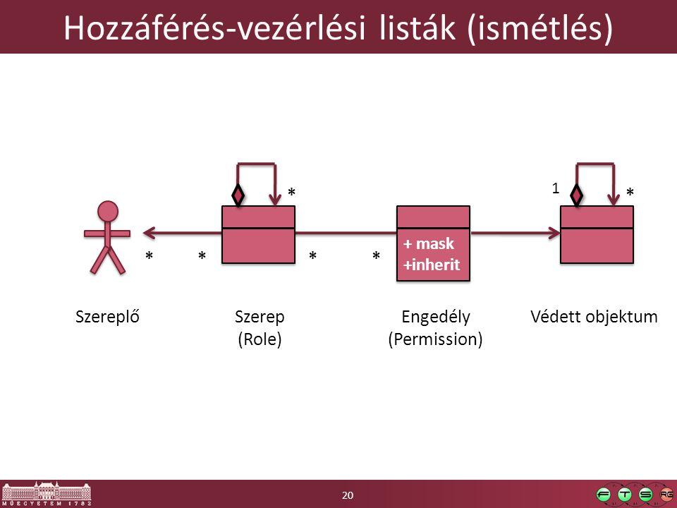 Hozzáférés-vezérlési listák (ismétlés) SzereplőVédett objektumSzerep (Role) + mask +inherit + mask +inherit Engedély (Permission) * * *** * 1 20