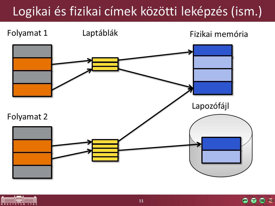 Logikai és fizikai címek közötti leképzés (ism.) Folyamat 1 Folyamat 2 Laptáblák Fizikai memória Lapozófájl 11